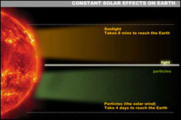 Graphic showing the constant solar effects on Earth.