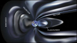 Graphic depicting what Earth's magnetosphere looks like.