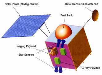 Artist's concept of Chandrayaan-1 spacecraft