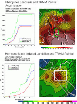 TRMM satellite observations show areas most susceptible to flooding and landslides in the Philippines in 2006 and during Hurricane Mitch in 1998.