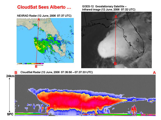 top, two views of tropical storm Alberto from NOAA satellites, and bottom, a CloudSat image taken at about the same time