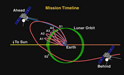 Trajectory of the STEREO spacecraft