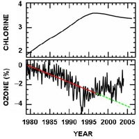 graph showing chlorine and ozone from 1979 to 1997