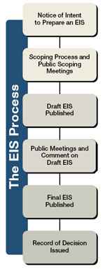 EIS process: notice of intent, scoping meetings, draft EIS, public meetings on draft EIS, Final EIS, record of decision