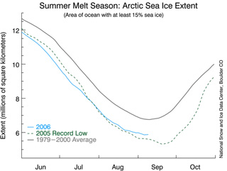 Still image of the latest time series of 2006 sea ice plots, compared to 2005 and long-term average