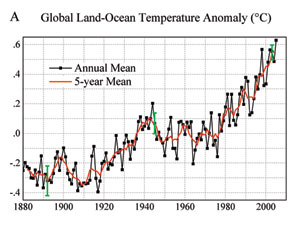 Chart showing data from this study which reveals that the Earth has been warming approximately 0.2 degrees Celsius per decade for the past 30 years.