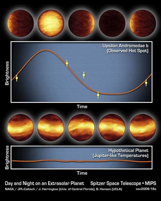 graph illustrating infrared data from Spitzer (top) and what astronomers might have seen
