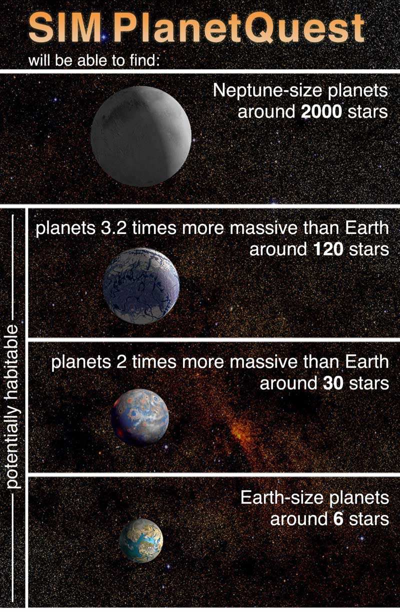 NASA - Planet-Finding by Numbers