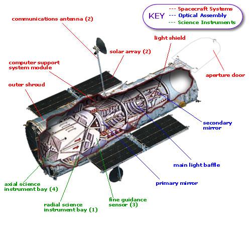 hubble space telescope instruments -#main