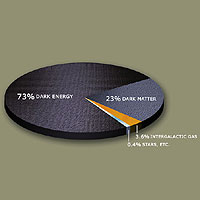 Estimated distribution of dark matter and dark energy in the universe.