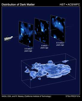 The map stretches halfway back to the beginning of the universe and shows how dark matter has grown increasingly clumpy as it collapses under gravity.