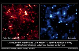 These two false color images compare the distribution of normal matter, red and left, with dark matter, blue and right, in the universe.