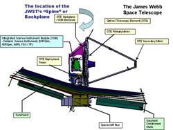 This schematic of the James Webb Space Telescope includes the location of the 'backplane' or 'spine' of the observatory.