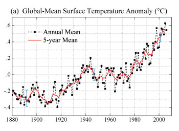 Global mean surface temperature anomaly graph from 1880 through 2006.