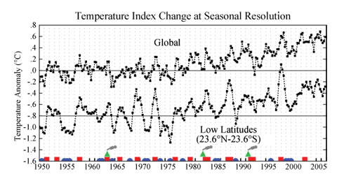 This graph shows temperature changes since 1950 for both the entire world and just for the low latitudes.