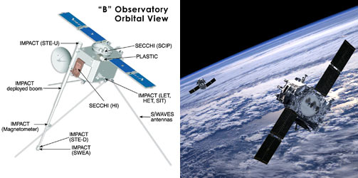 Left side shows the diagram of the STEREO spacecraft.  The right image shows an artist's conception of the panels deploying.