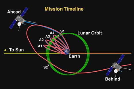 Graphic of the mission timeline