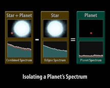 Procedure for obtaining spectrum of an extrasolar planet