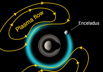 artist concept of Enceladus and plasma flow at Saturn