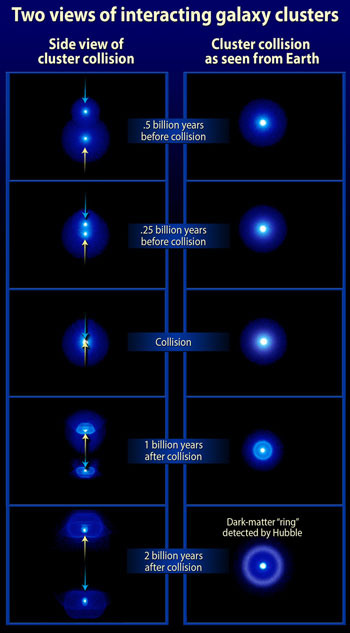 Series of illustrations of a galaxy cluster collision.