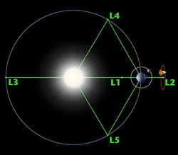 Earth-Sun Lagrange points