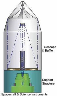 A cutaway diagram of the large monolithic space telescope