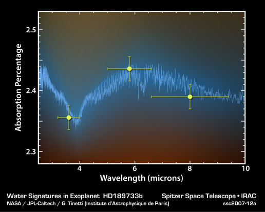 Exoplanet Forecast: Hot and Wet