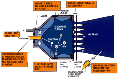 nasa anatomy of an ion engine rh nasa gov 2006 saturn ion engine diagram