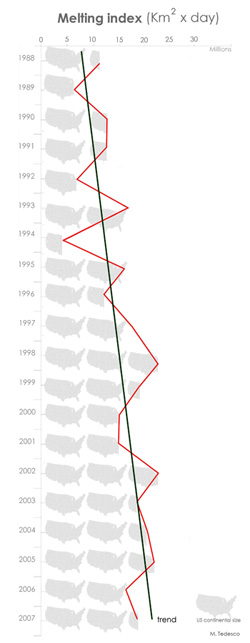 Graph charting the level of Greenland ice melt since 1988.