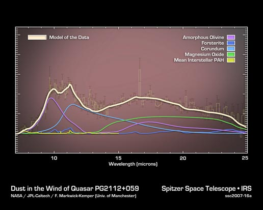 Plot of data of the dust in the wind of a quasar