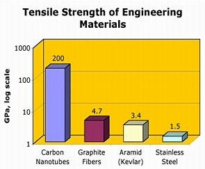 The tensile strength of carbon nanotubes greatly exceeds that of other high-strength materials