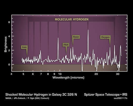 plot showing vast reservoirs of hot gas in a galaxy about a billion light-years away
