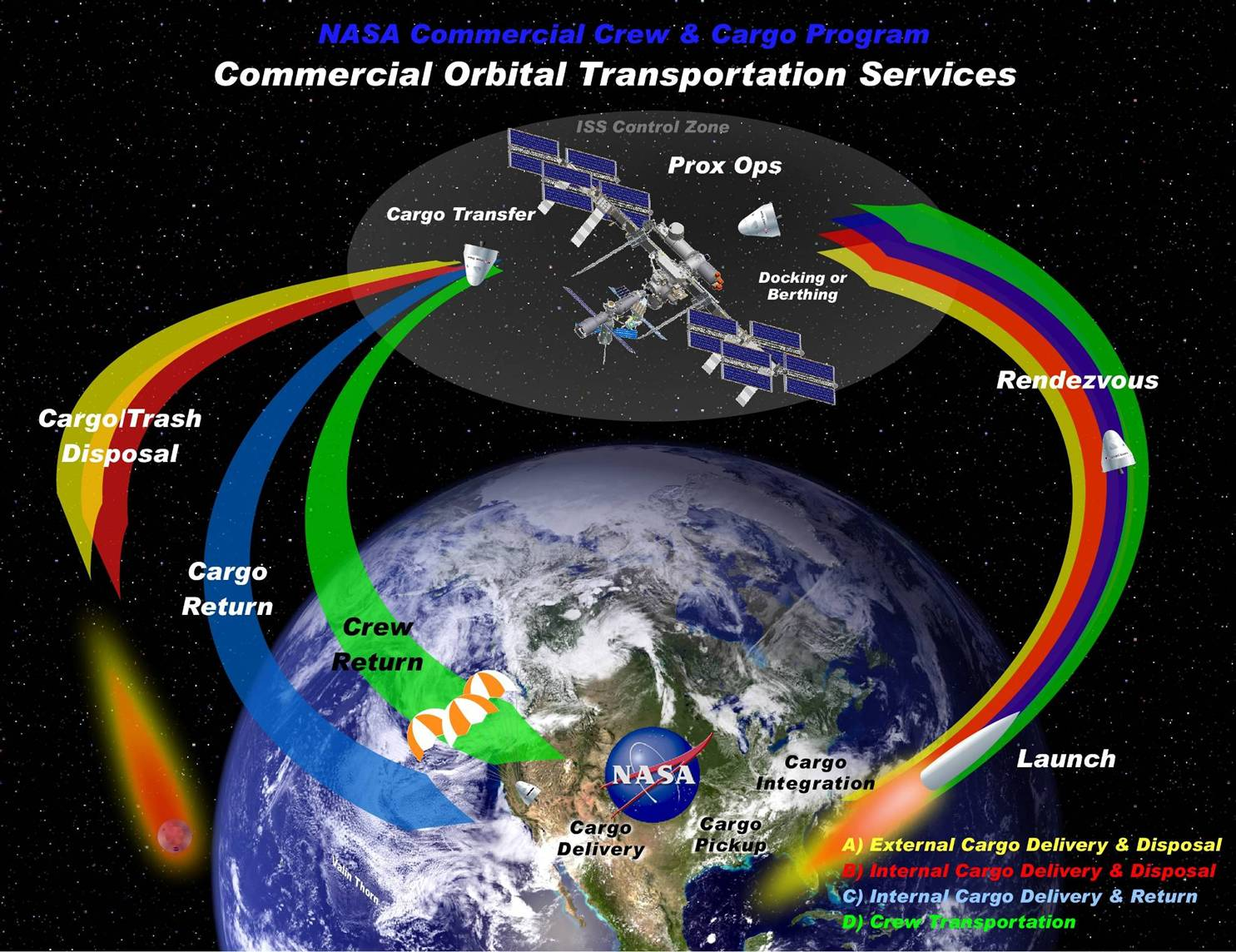 NASA Commercial Orbital Transportation Services | Aerospace