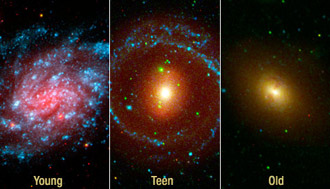 three galaxies at different ages, young, teen and old