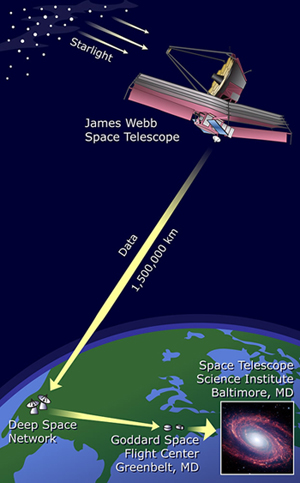Diagram of how the James Webb Space Telescope will communicate with Earth