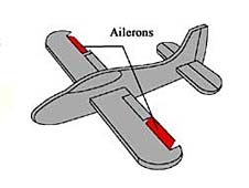 A drawing of an airplane with the ailerons highlighted in red