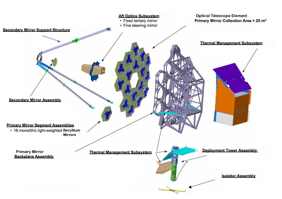 Nasa James Webb Space Telescope Passes Its Eye Exam