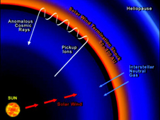 Diagram of the Solar Wind Termination Shock Barrier