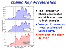 Cosmic ray acceleration graphs