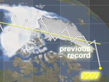 Line graph showing decline in sea ice cover
