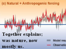 Three charts showing possible causes of temperature changes