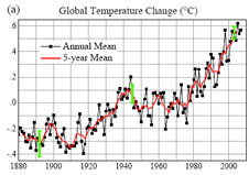 Graph of global annual surface temperatures relative to 1951 through 1980 mean temperature.