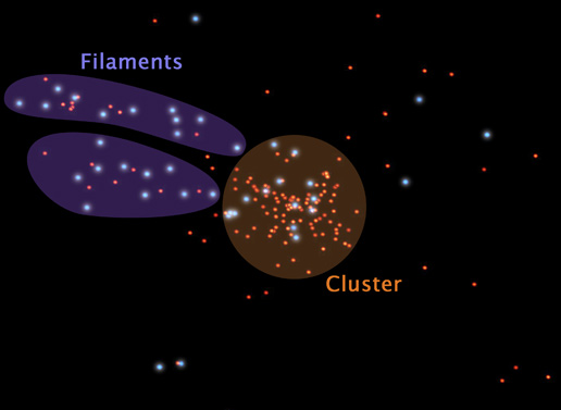 representation of galaxies in and surrounding a galaxy cluster