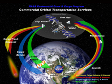 Commercial Orbital Transportation Services