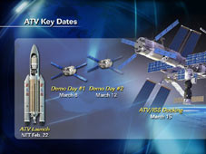 ATV Key Dates