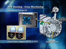 ATV Docking - Crew Monitoring