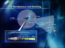 ATV Rendezvous and Docking