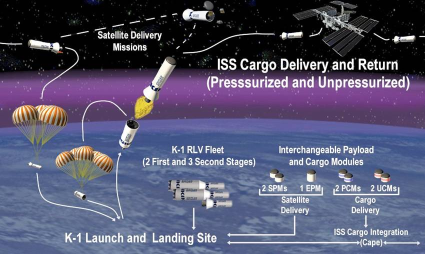 Reusable Launch Vehicles: An Indian Perspective