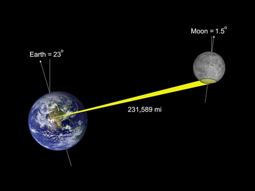 Image result for earth moon system