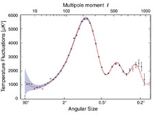 The first peak reveals a specific spot size for early universe sound waves, just as the length of guitar string gives a specific note.